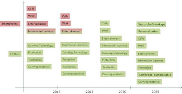 Wearable tech roadmap